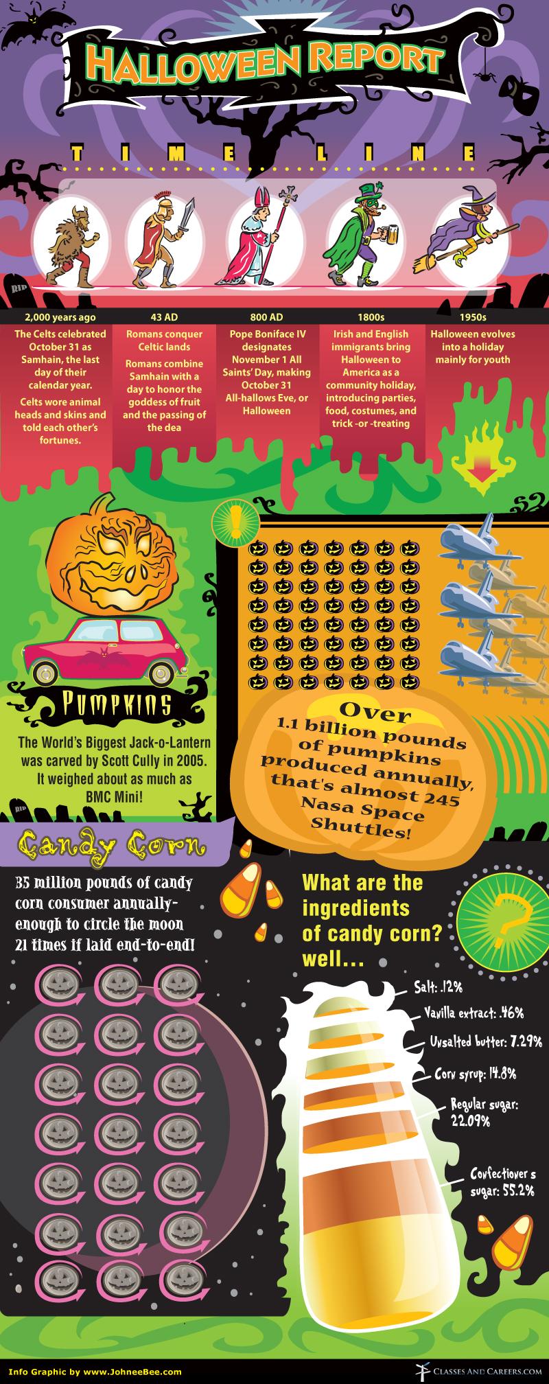Halloween Infographic - Halloween Report Timeline