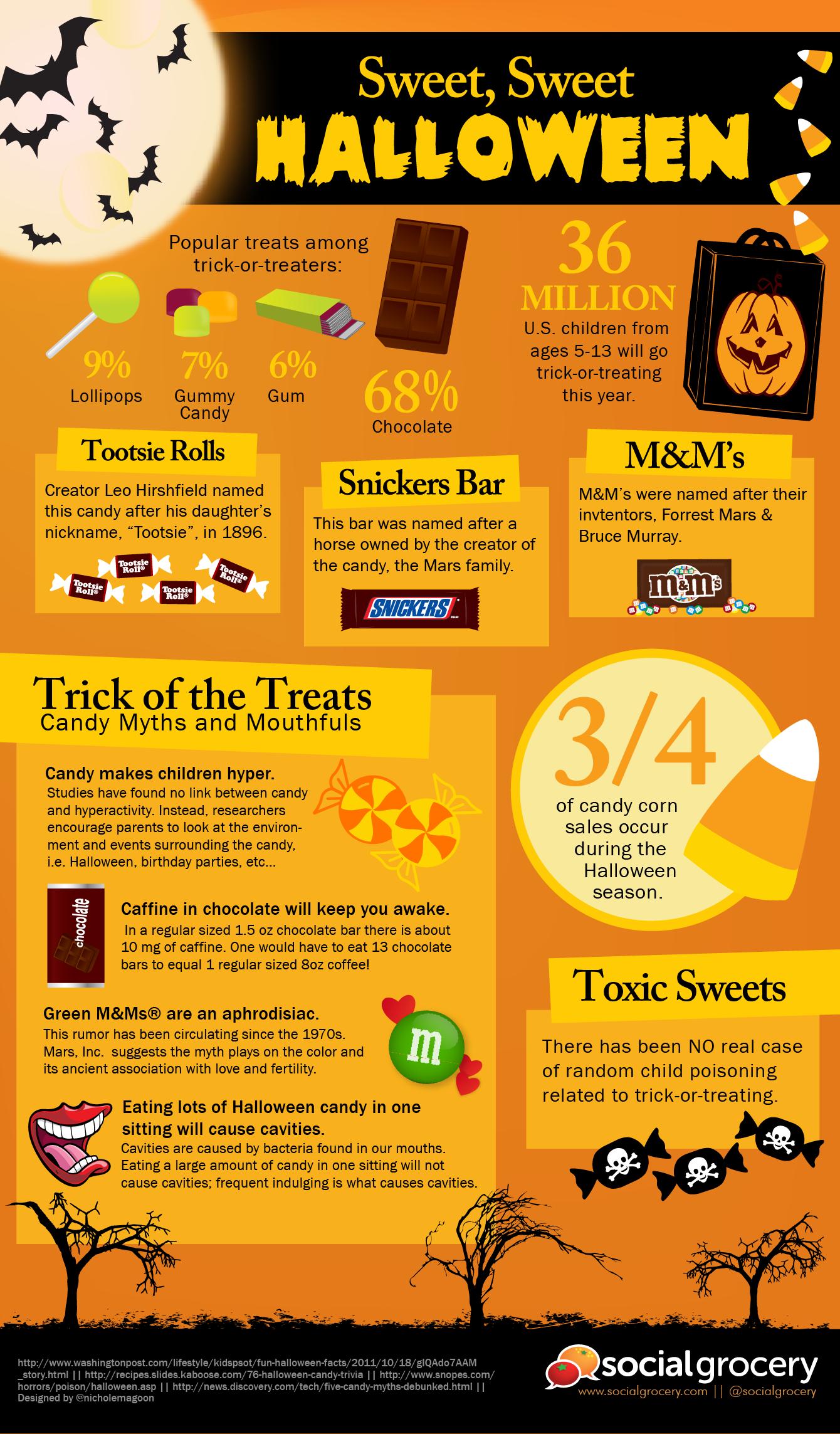 Halloween Infographic - Sweet, Sweet Halloween
